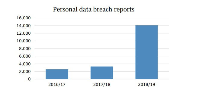 Personal Data Breach Report by the ICO, 2019
